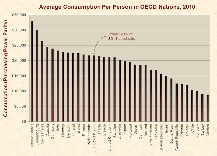 Per capital consumption for OECD companies