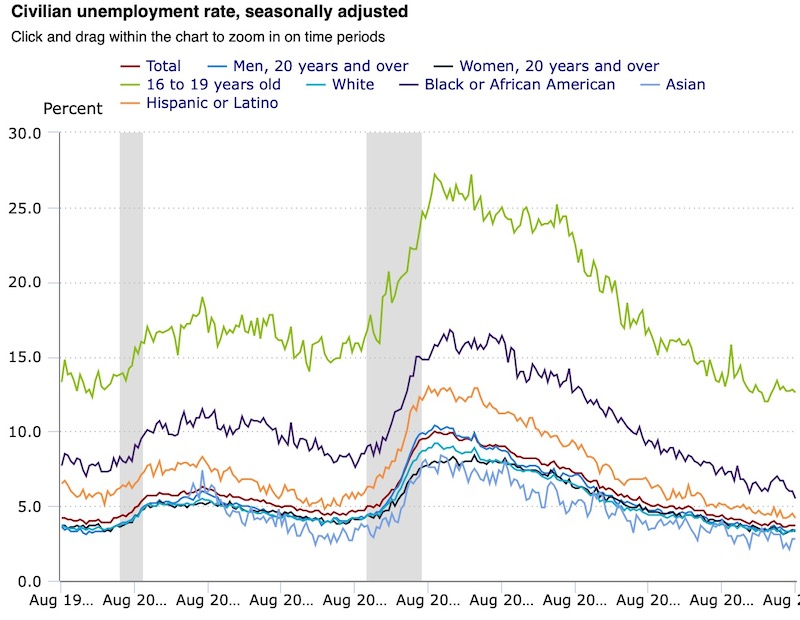 Civilian unemployment rate, seasonally adjusted