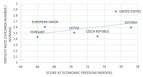 Eastern European economic freedom vs. birthrate chart.