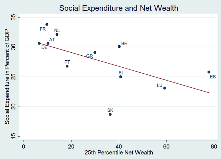 Chart: Social spending and net wealth - European Central Bank report.
