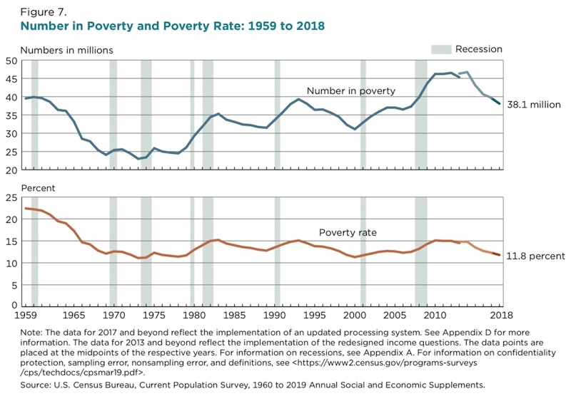 U.S. poverty rate 1960 to 2019